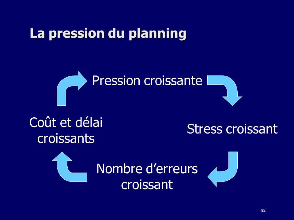 La pression du planning