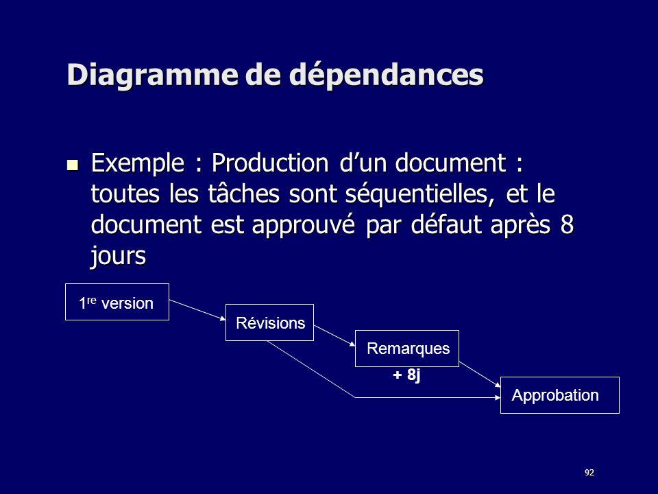 Diagramme de dépendances