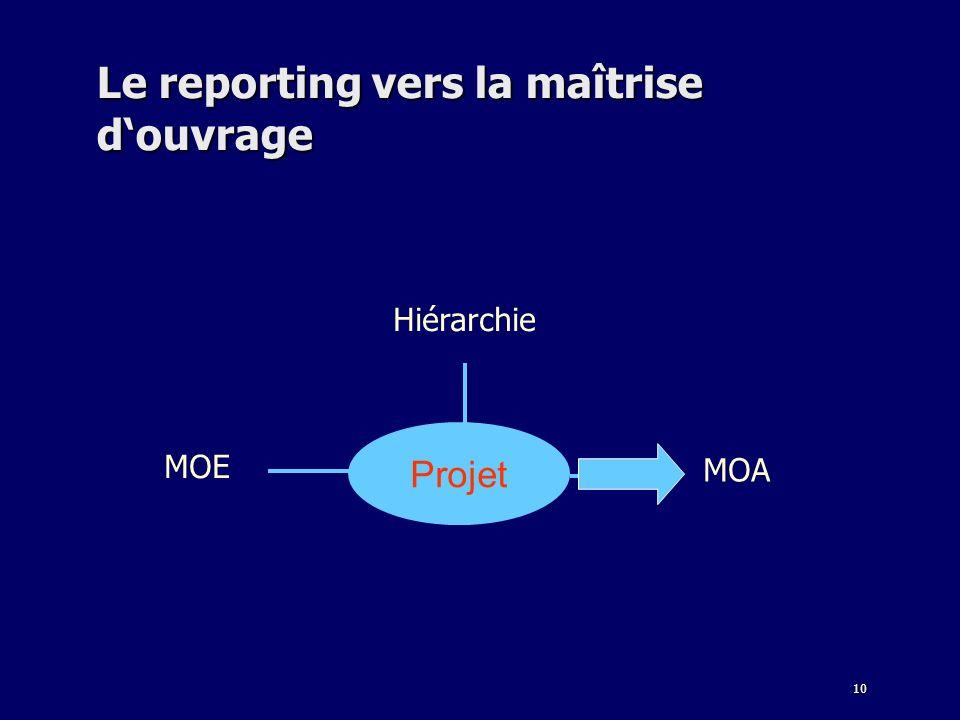 Le reporting vers la maîtrise d'ouvrage