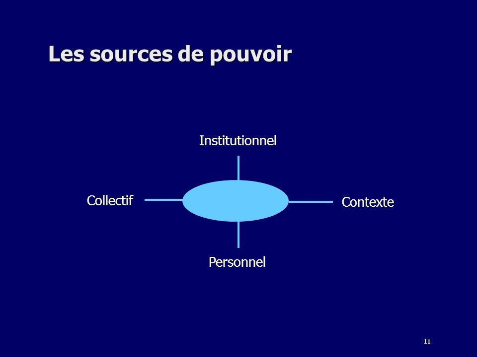 Les sources de pouvoir Institutionnel Collectif Contexte Personnel