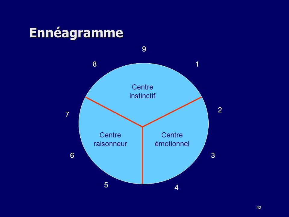 Ennéagramme 9 8 1 6 2 3 4 5 7 Centre instinctif émotionnel raisonneur