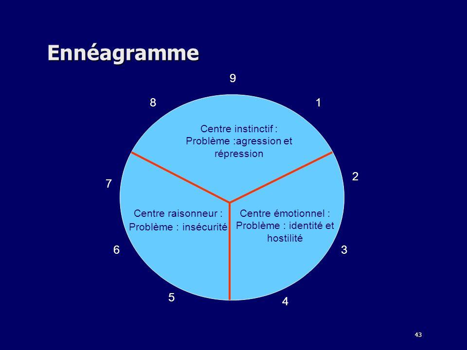 Ennéagramme 9 8 1 6 3 4 5 7 2 Centre instinctif :
