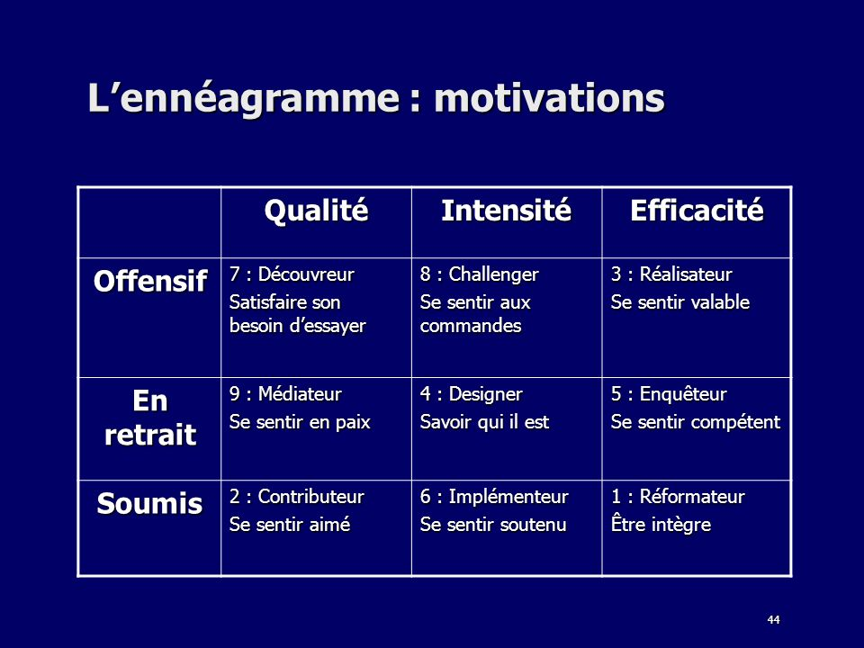 L'ennéagramme : motivations