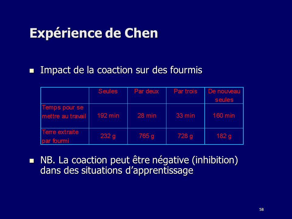 Expérience de Chen Impact de la coaction sur des fourmis
