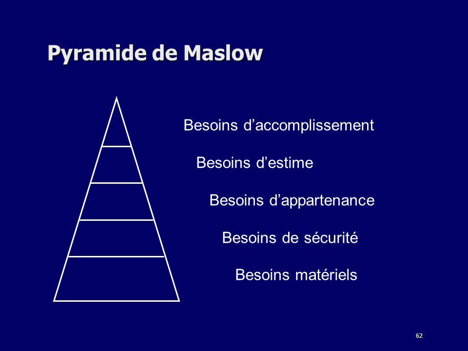 Pyramide de Maslow Besoins d'accomplissement Besoins d'estime