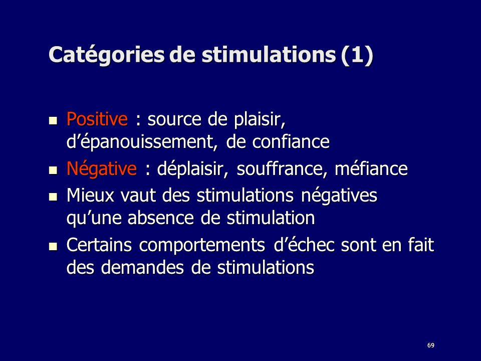 Catégories de stimulations (1)