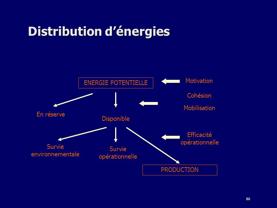 Distribution d'énergies