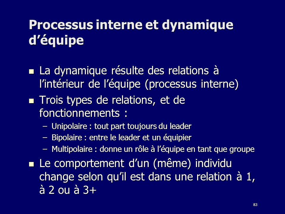 Processus interne et dynamique d'équipe