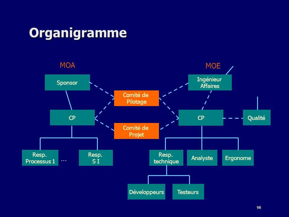 Organigramme MOA MOE … Sponsor Ingénieur Affaires Comité de Pilotage