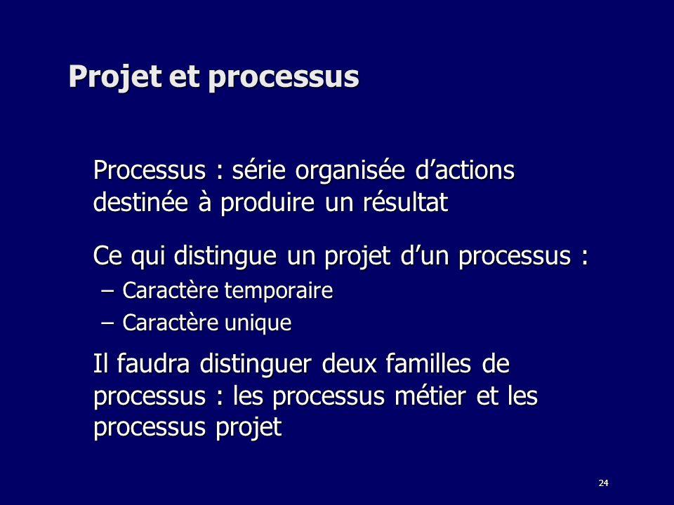 Processus : série organisée d'actions destinée à produire un résultat