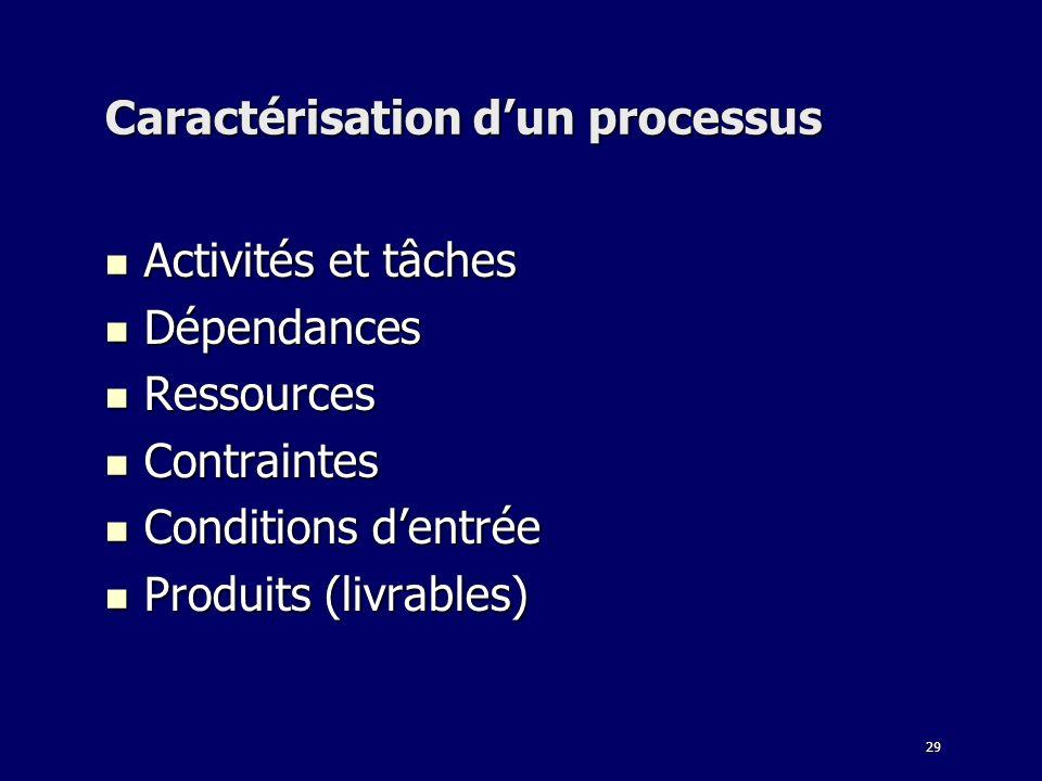 Caractérisation d'un processus