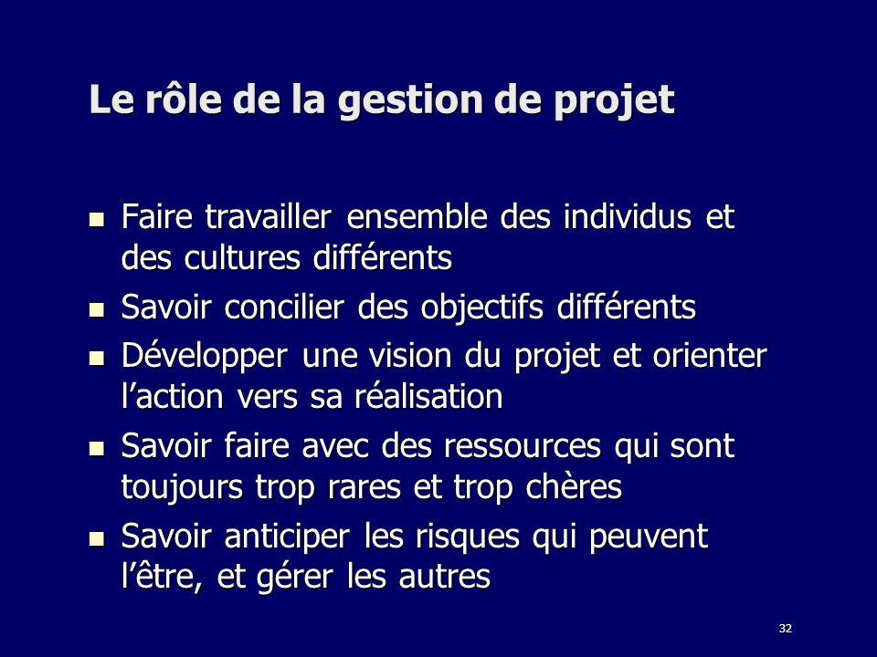 Le rôle de la gestion de projet