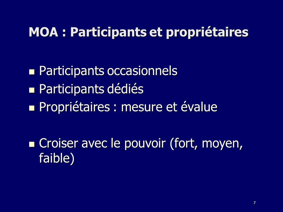 MOA : Participants et propriétaires