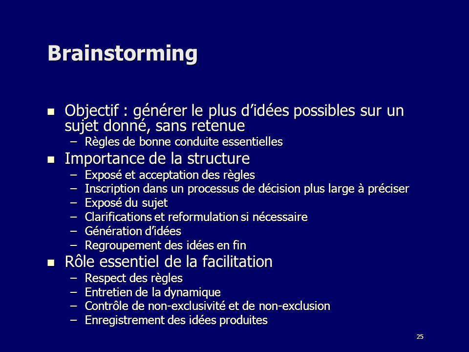 Brainstorming Objectif : générer le plus d'idées possibles sur un sujet donné, sans retenue. Règles de bonne conduite essentielles.