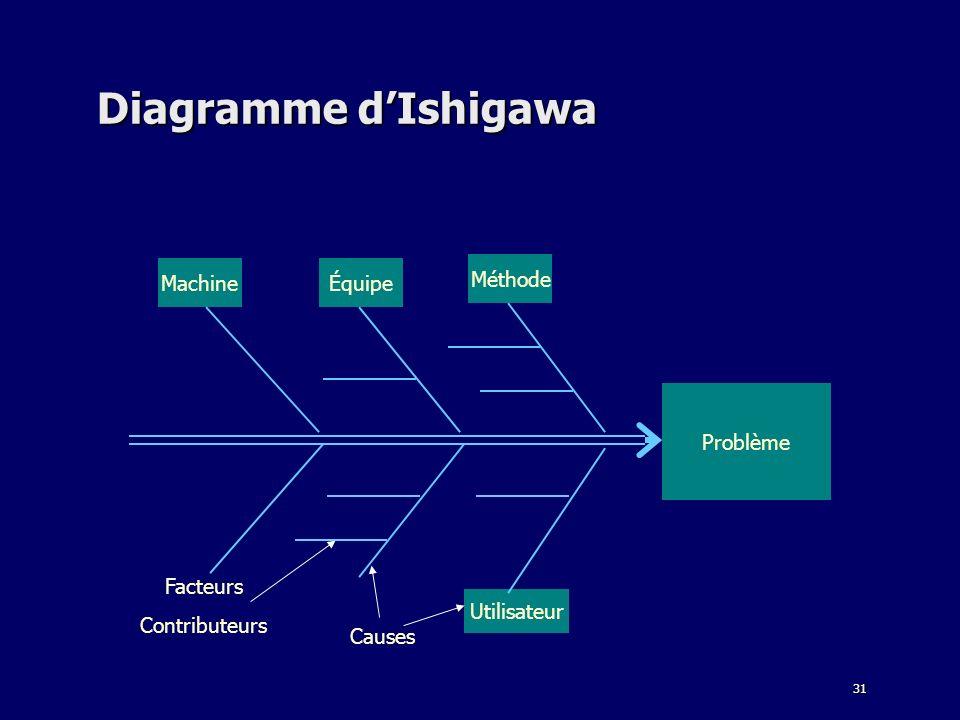 Diagramme d'Ishigawa Machine Équipe Méthode Problème Facteurs