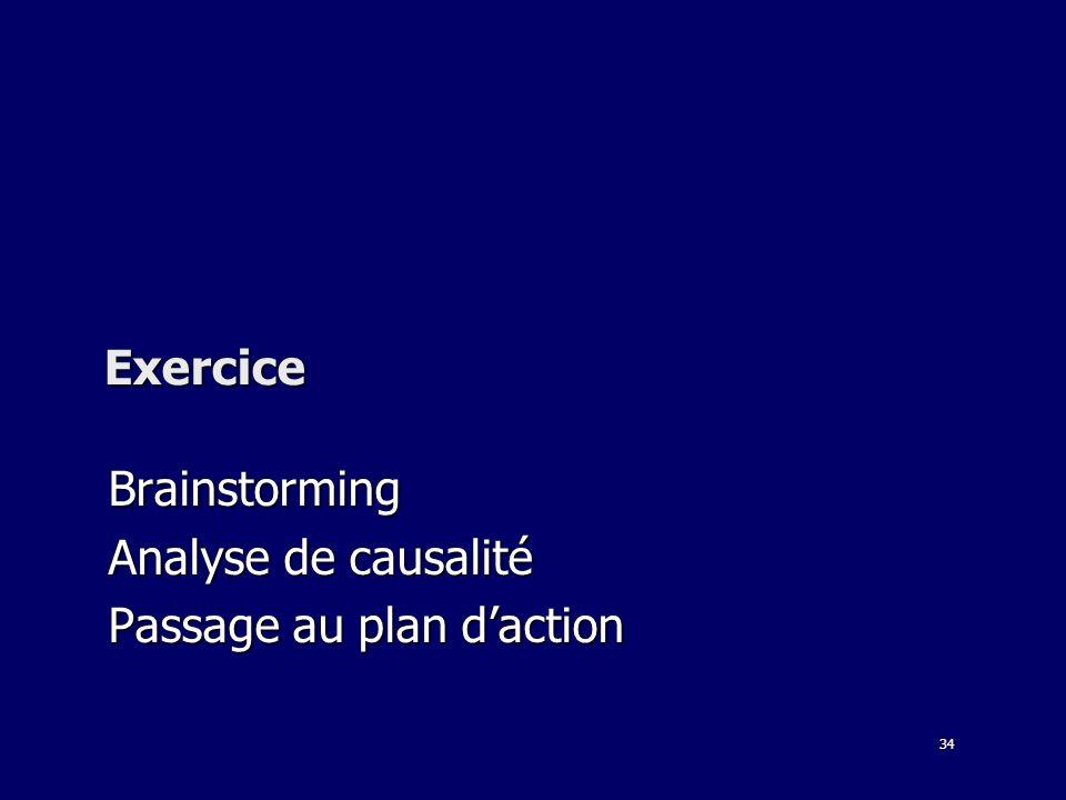 Brainstorming Analyse de causalité Passage au plan d'action