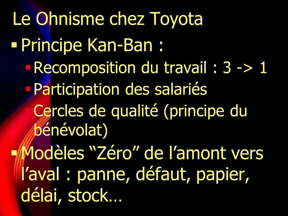 Le Ohnisme chez Toyota Principe Kan-Ban :