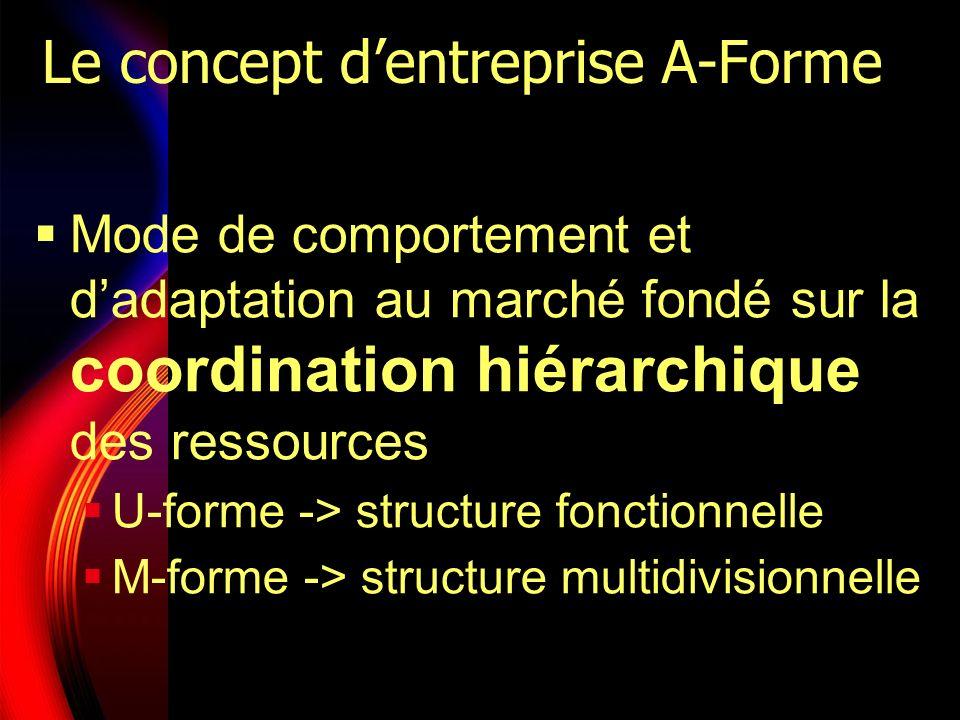 Le concept d'entreprise A-Forme
