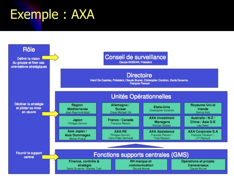 Exemple : AXA