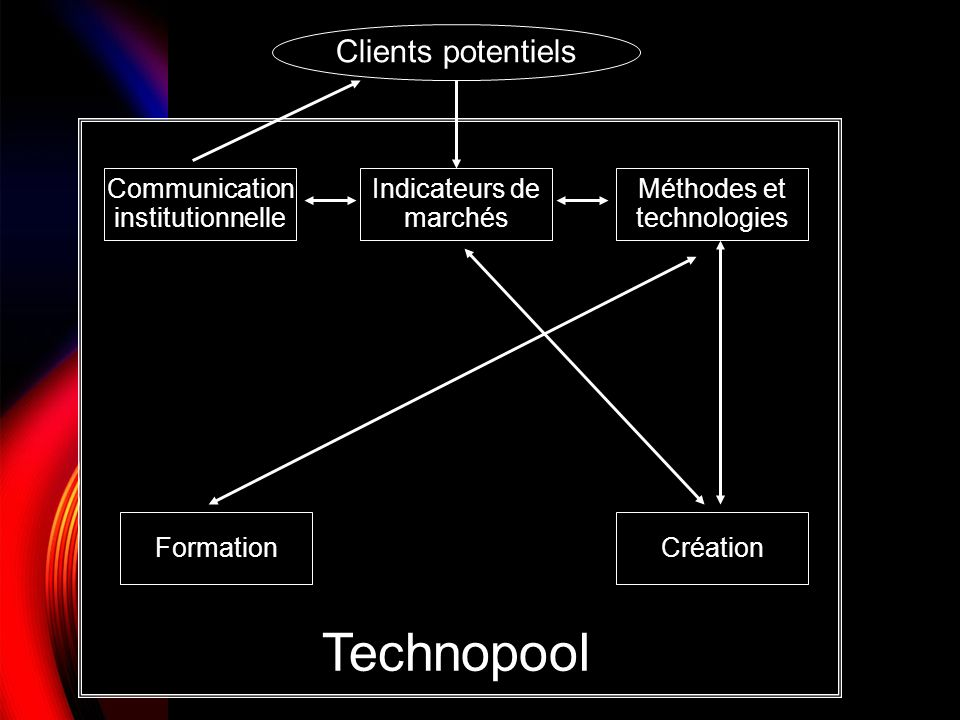 Technopool Clients potentiels Communication institutionnelle