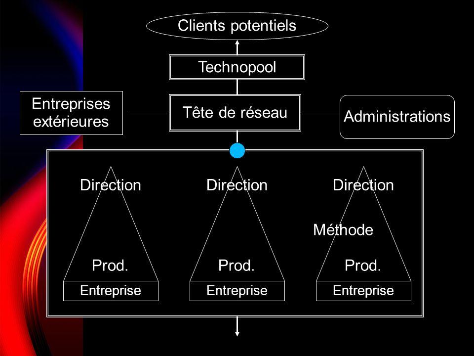 Clients potentiels Technopool Entreprises extérieures Tête de réseau