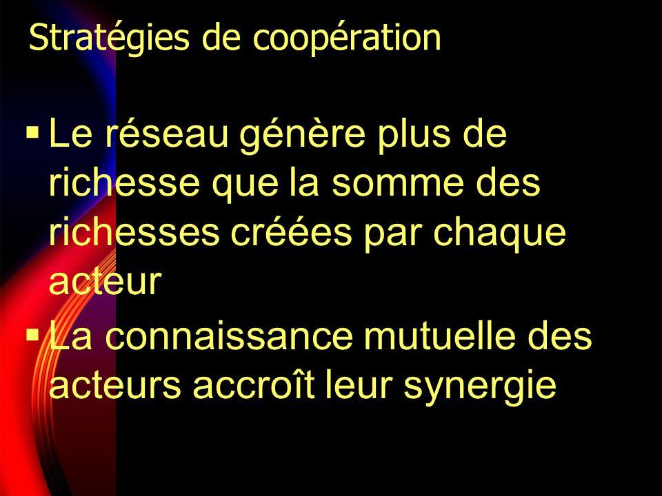 Stratégies de coopération