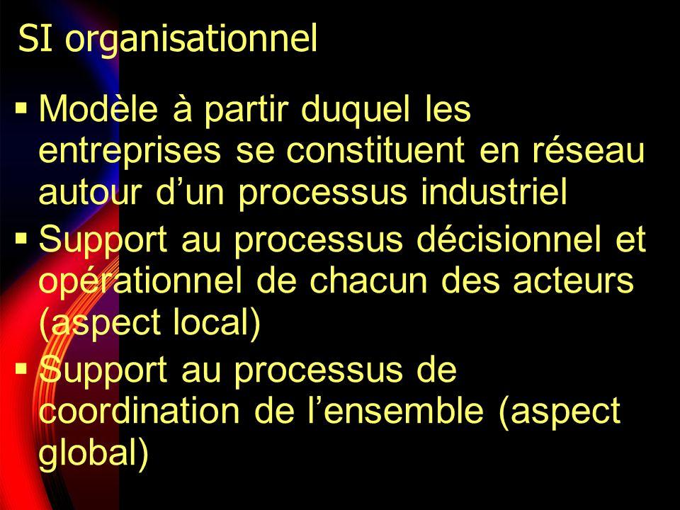 SI organisationnel Modèle à partir duquel les entreprises se constituent en réseau autour d'un processus industriel.