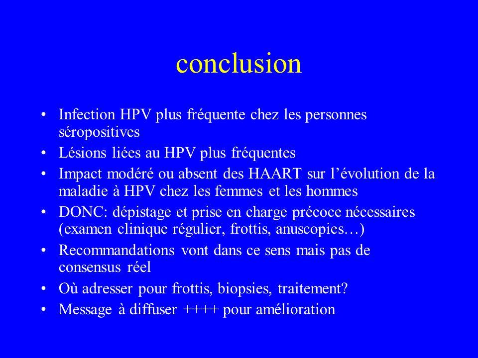 conclusion Infection HPV plus fréquente chez les personnes séropositives. Lésions liées au HPV plus fréquentes.