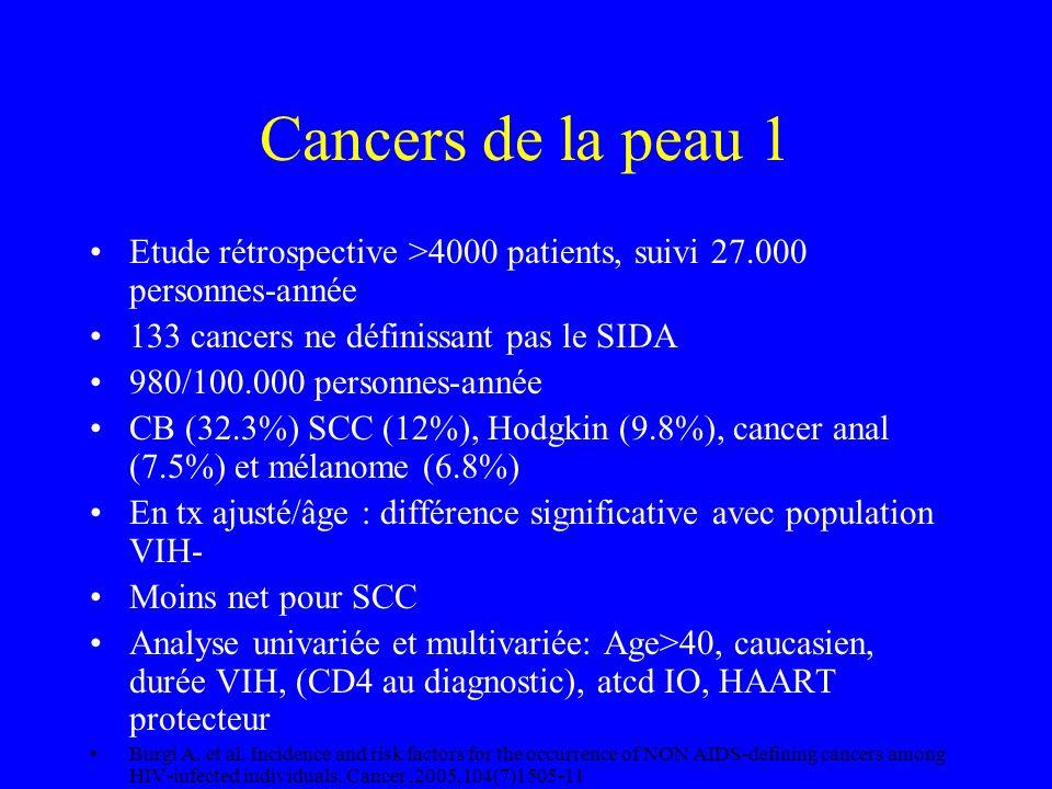 Cancers de la peau 1 Etude rétrospective >4000 patients, suivi 27.000 personnes-année. 133 cancers ne définissant pas le SIDA.