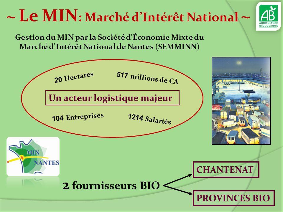 ~ Le MIN: Marché d'Intérêt National ~