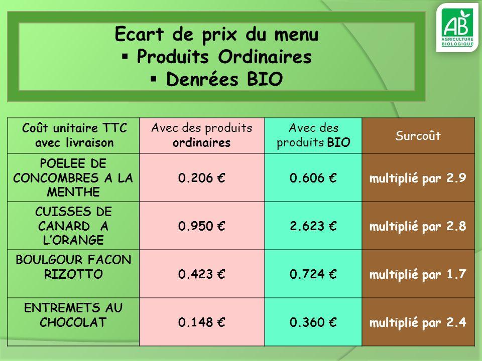 Ecart de prix du menu Produits Ordinaires Denrées BIO