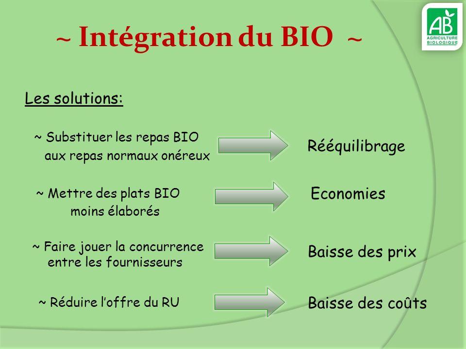 ~ Intégration du BIO ~ Les solutions: Rééquilibrage Economies