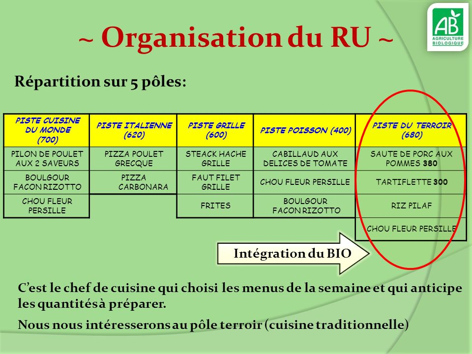 ~ Organisation du RU ~ Répartition sur 5 pôles: Intégration du BIO