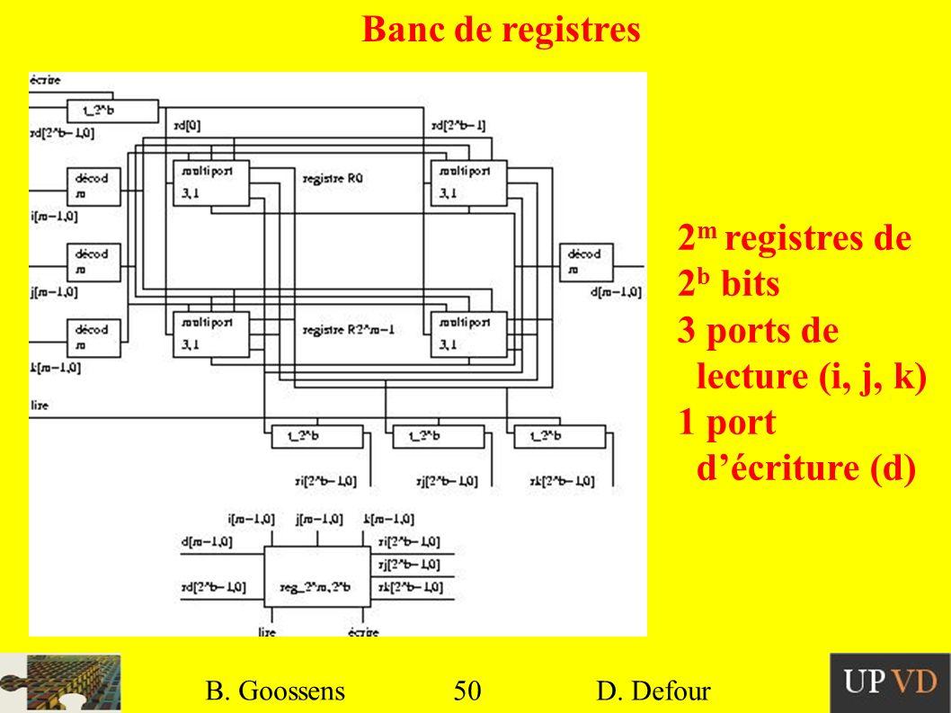 Banc de registres 2m registres de 2b bits 3 ports de lecture (i, j, k)