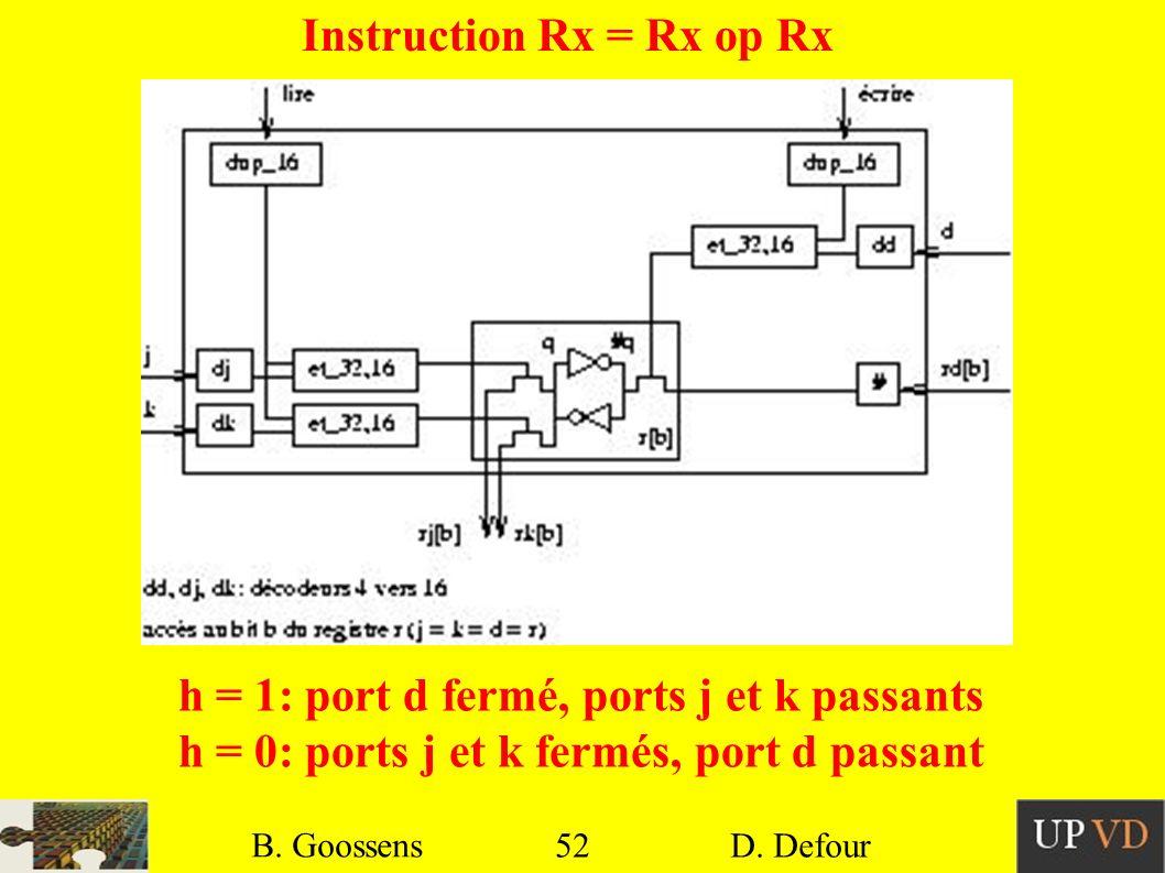 Instruction Rx = Rx op Rx