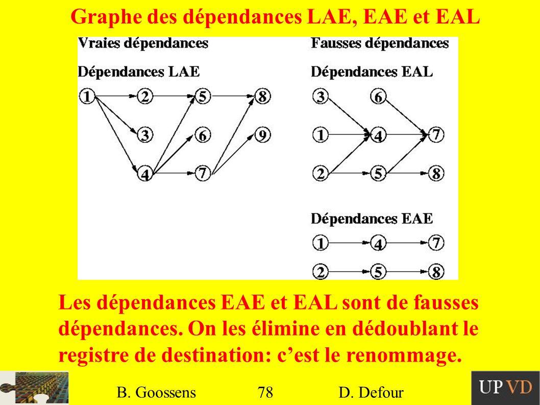 Graphe des dépendances LAE, EAE et EAL