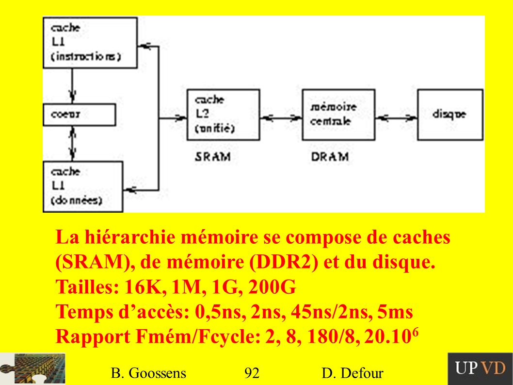 La hiérarchie mémoire se compose de caches