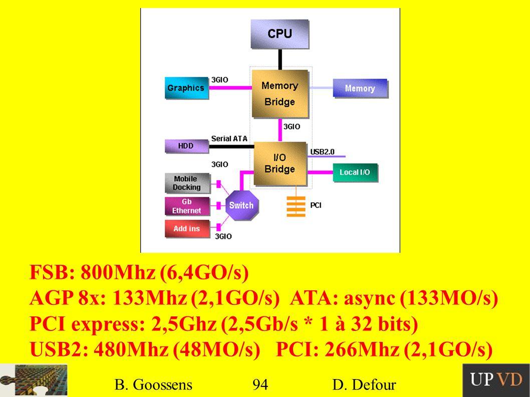 AGP 8x: 133Mhz (2,1GO/s) ATA: async (133MO/s)