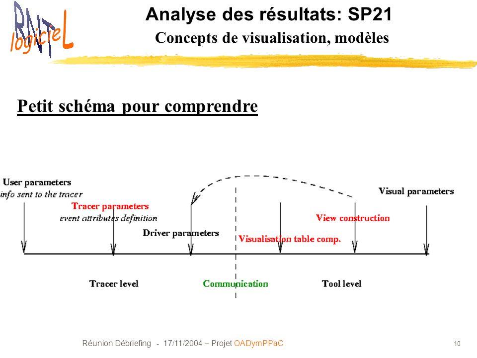 Analyse des résultats: SP21 Concepts de visualisation, modèles