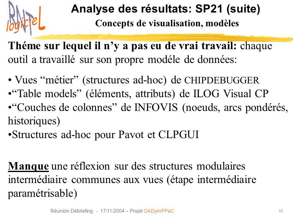 Analyse des résultats: SP21 (suite) Concepts de visualisation, modèles