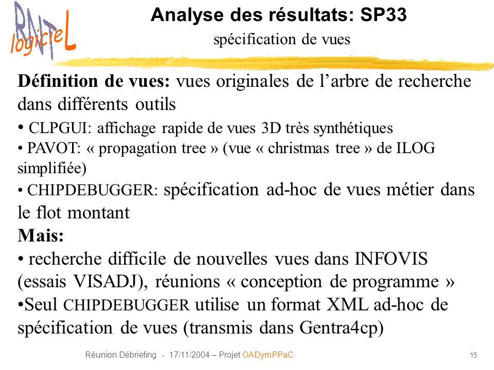 Analyse des résultats: SP33 spécification de vues