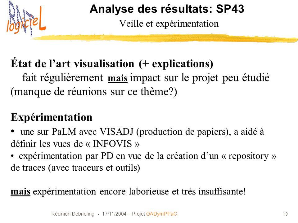 Analyse des résultats: SP43 Veille et expérimentation