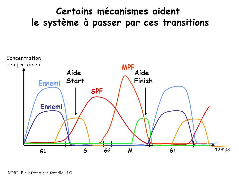 Certains mécanismes aident le système à passer par ces transitions
