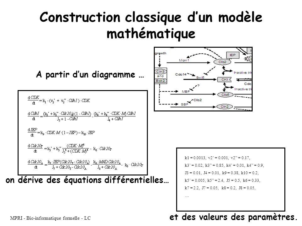 Construction classique d'un modèle mathématique