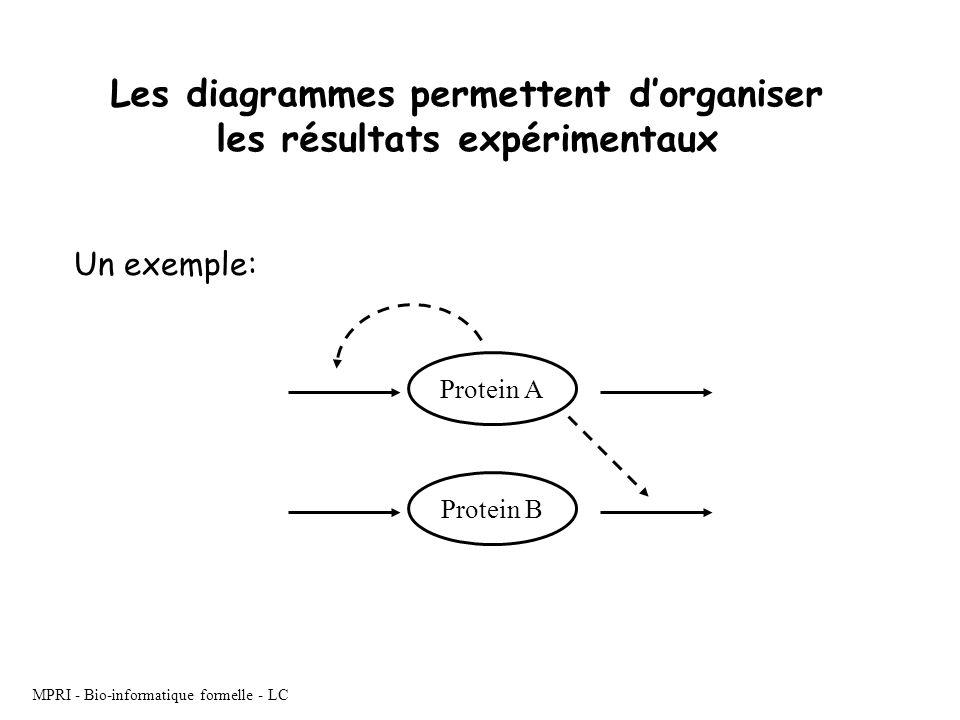 Les diagrammes permettent d'organiser les résultats expérimentaux