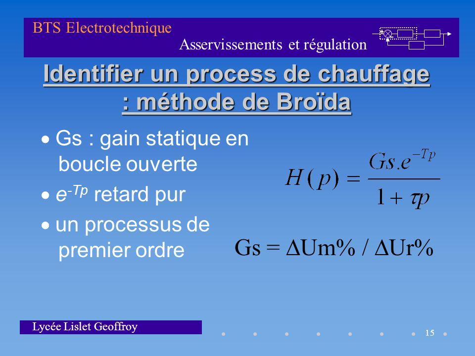Identifier un process de chauffage : méthode de Broïda
