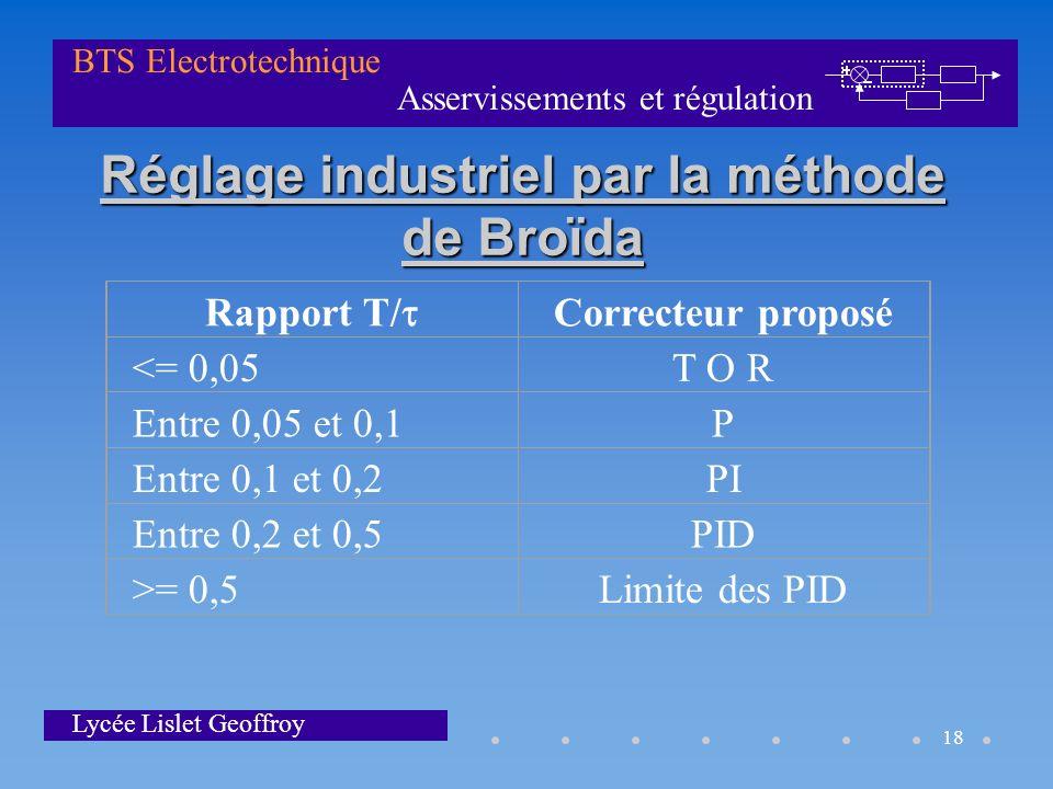 Réglage industriel par la méthode de Broïda