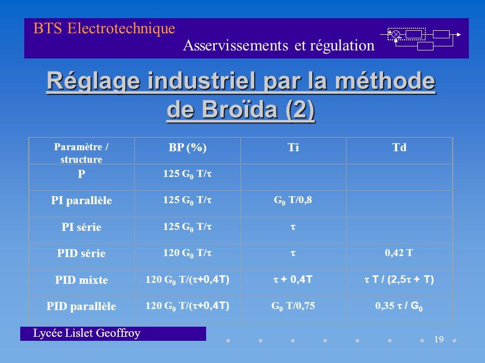 Réglage industriel par la méthode de Broïda (2)