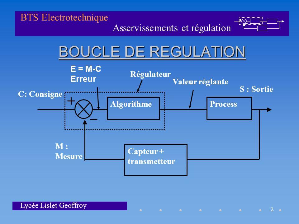 BOUCLE DE REGULATION Algorithme Process Capteur + transmetteur