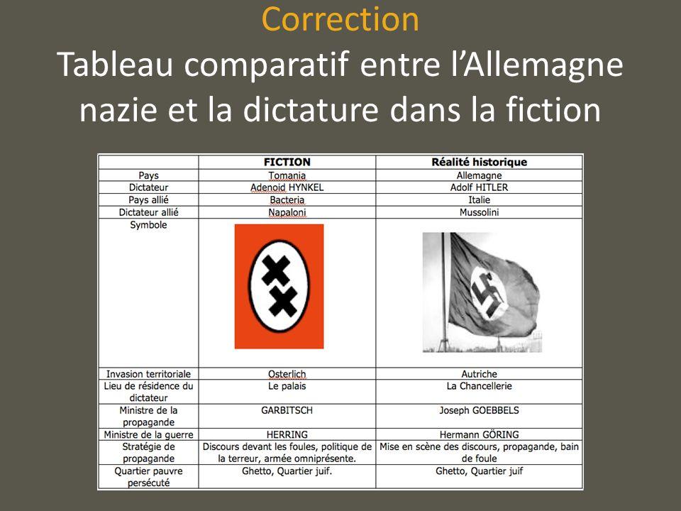 Correction Tableau comparatif entre l'Allemagne nazie et la dictature dans la fiction